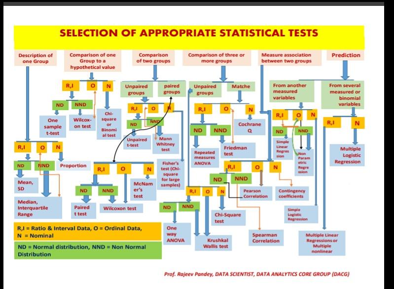 Statistical test Cheat Sheet - Data Analytics Core Group